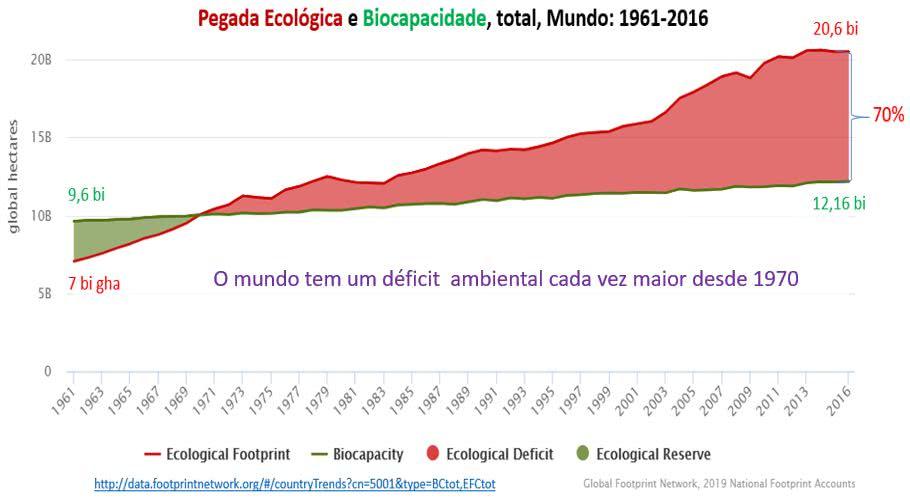 pegada ecológica e biocapacidade total - mundo