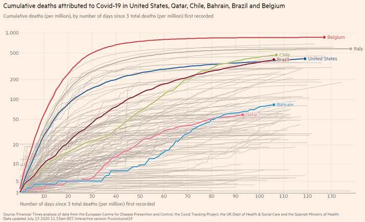 Covid-19 - países com maior coeficiente mortalidade
