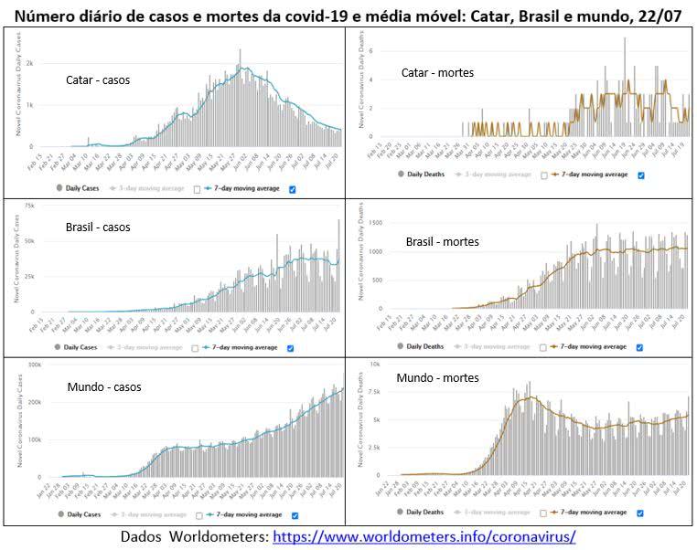 número diário de casos e mortes da Covis-19