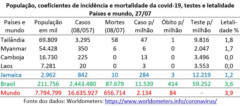 população, incidência e mortalidade da covid-19