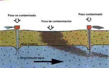 Águas Subterrâneas