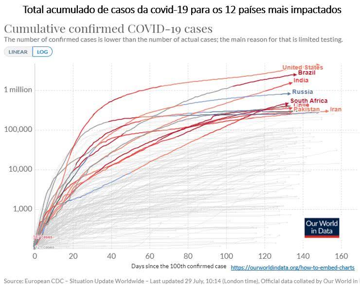 total acumulado de casos da covid-19 para os 12 países mais impactados