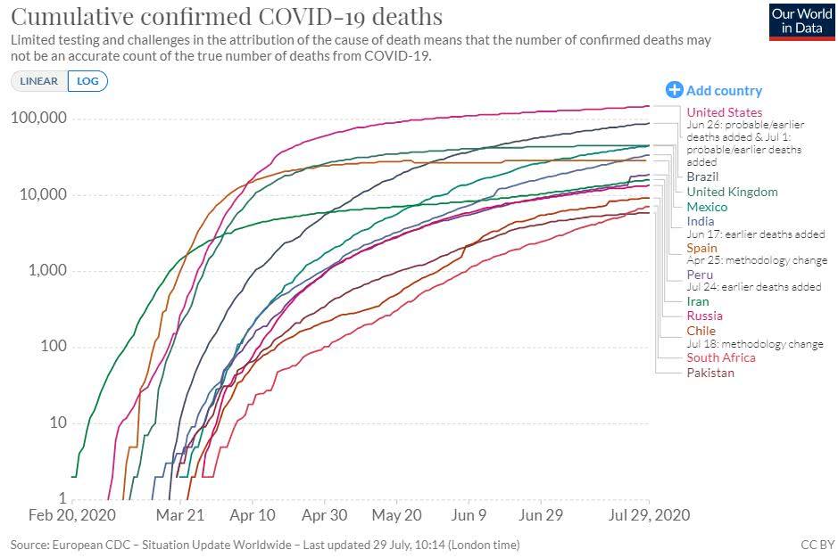 total acumulado de mortes por covid-19