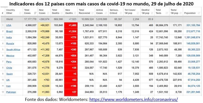 indicadores dos 12 países com mais casos da covid-19 no mundo