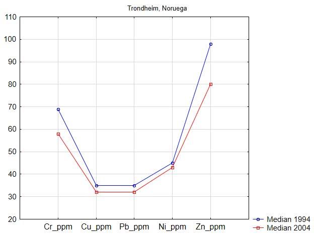 teores das medianas, em 1994 e 2004, para cromo, cobre, chumbo, níquel e zinco na parte urbana da cidade de Trondheim (Noruega)