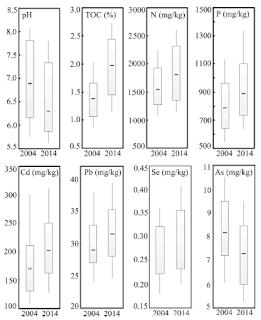 Boxplots dos parâmetros típicos do solo para 2004 e 2014 de Changjiang