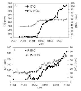 Variação temporal das concentrações de Cl- e NO3- em dois poços no CAV