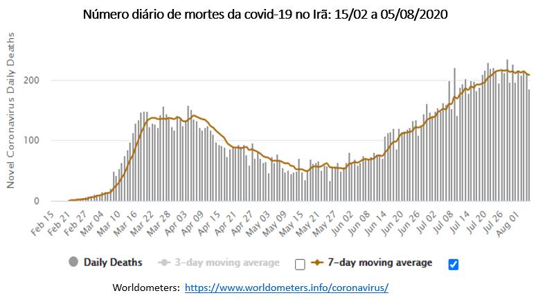 número diário de mortes da covid-19 no Irã