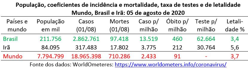 incidência e mortalidade por covid-19 no mundo