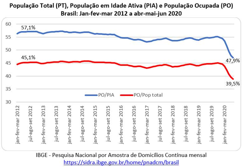 O gráfico abaixo, com dados da PNAD Contínua Mensal, mostra a taxa de atividade (PO/PIA) e a taxa de ocupação (PO/PT).