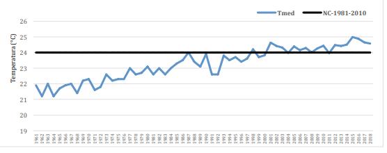 Temperatura média (1961-2018) X Normal Climatológica (1981-2010) no Brasil