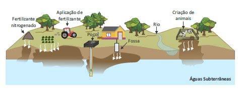 contaminação de águas subterrâneas