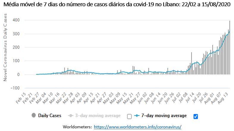 média móvel do número de casos da covid-19 no Líbano