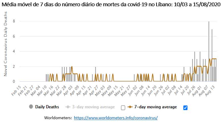 média móvel do número de mortes da covid-19 no Líbano
