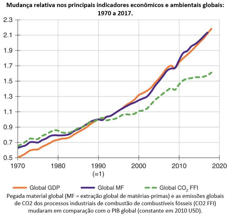 indicadores econômicos e ambientais globais