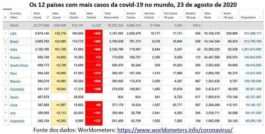 os 12 países com mais casos de covid-19 no mundo