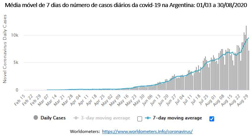 Covid-19 - média móvel do número de casos na Argentina