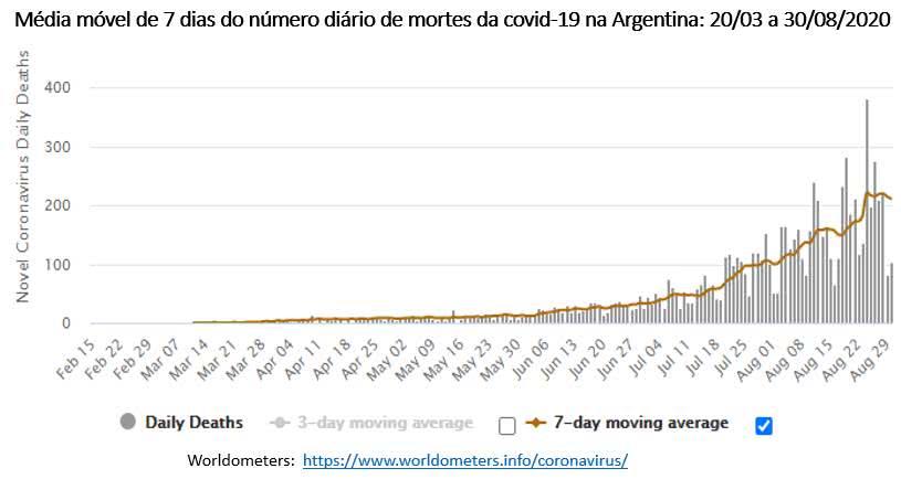 Covid-19 - média móvel do número de mortes na Argentina