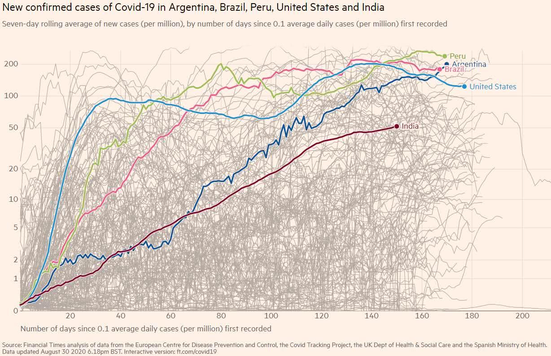 Covid-19 - número de casos na Argentina, Brasil, Peru, EUA e Índia
