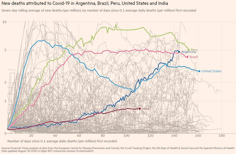 Covid-19 - número de mortes na Argentina, Brasil, Peru, EUA e Índia