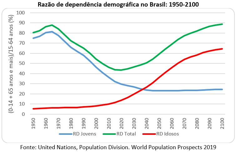 razão de dependência demográfica no Brasil