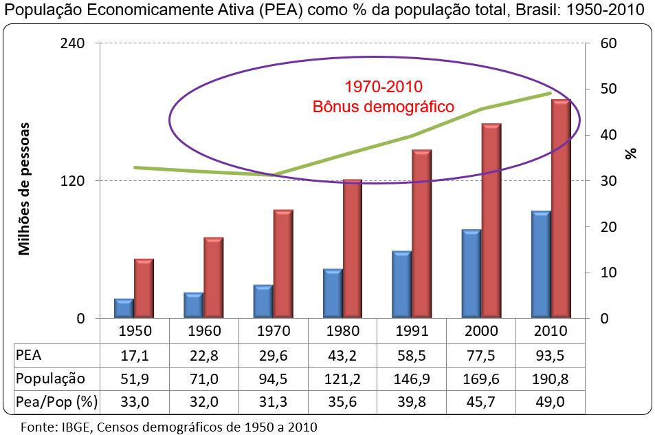 população economicamente ativa no Brasil