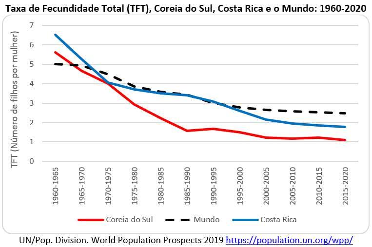 fecundidade total, Coreia do Sul, Costa Rica e o Mundo