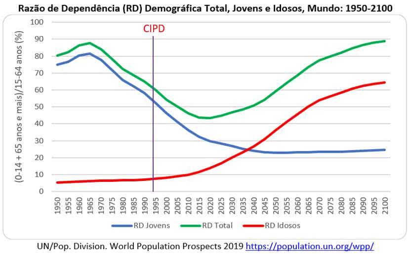 razão de dependência demográfica total
