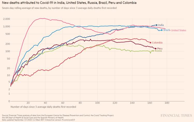 Em relação à média diária de mortes, a Índia é o único país, na atualidade, que permanece com cifras acima de 1 mil óbitos por dia