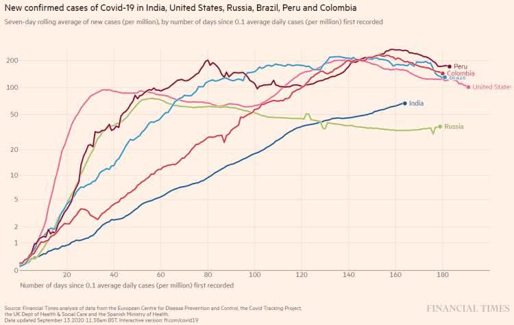 Covid-19 - Quando se leva em consideração a dimensão demográfica dos países, a situação muda