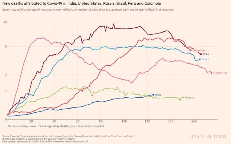 Covid-19 - O gráfico apresenta o coeficiente de mortalidade para os 6 países em pauta