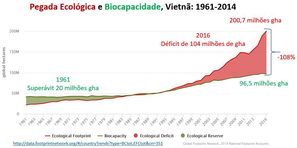 pegada ecológica e biocapacidade: Vietnã