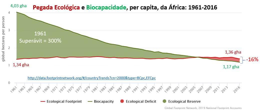 pegada ecológica e biocapacidade: África