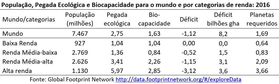 população, pegada ecológica e biocapacidade por categoria de renda