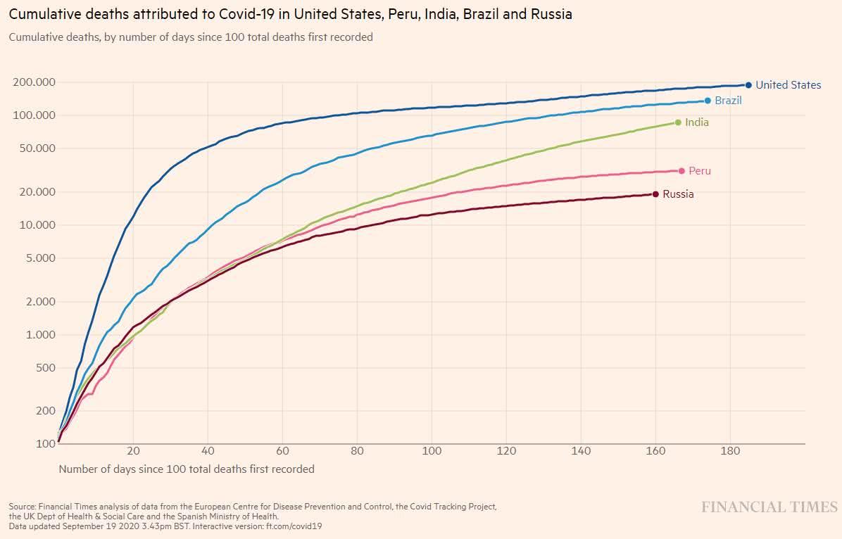 casos de morte de Covid-19 nos EUA, Peru, Índia, Brasil e Rússia