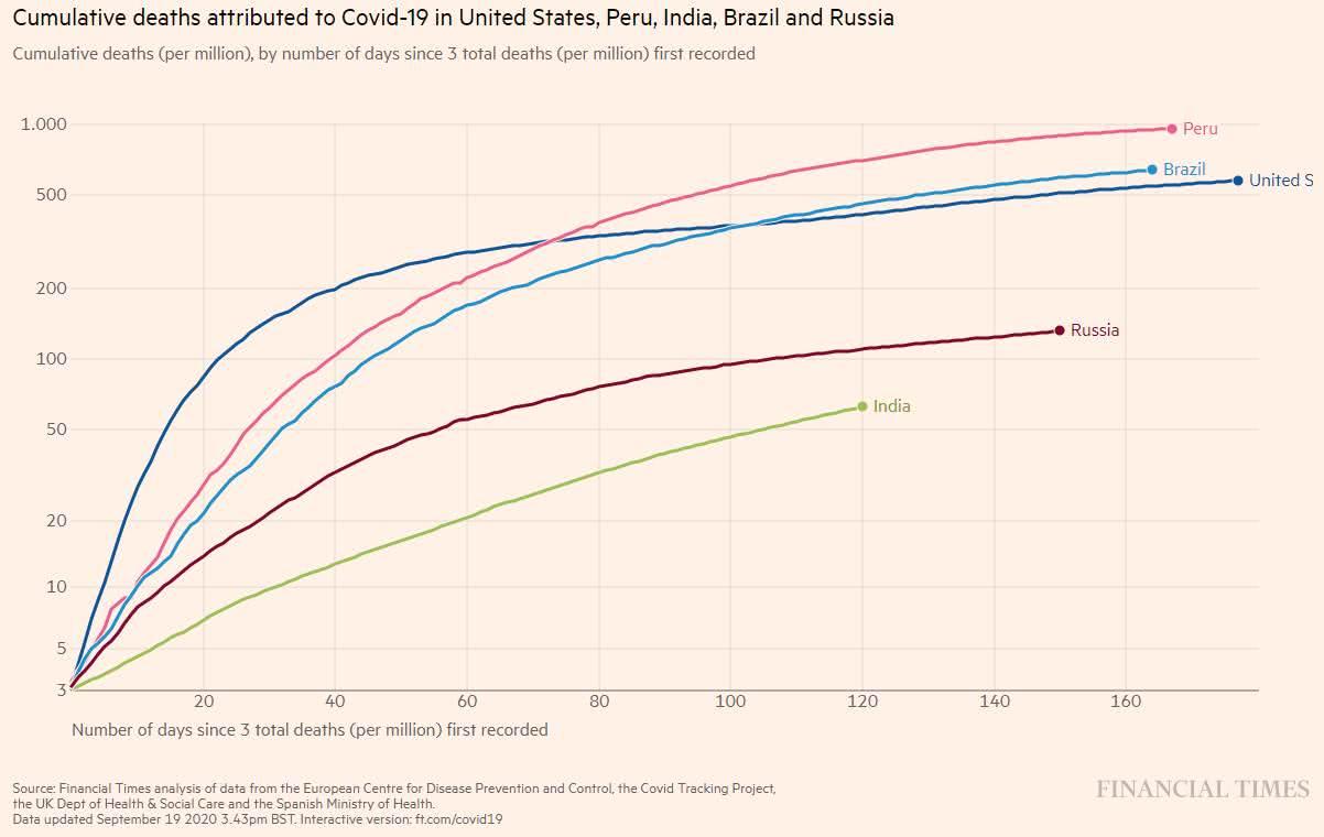 mortes confirmadas de Covid-19 nos EUA, Peru, Índia, Brasil e Rússia