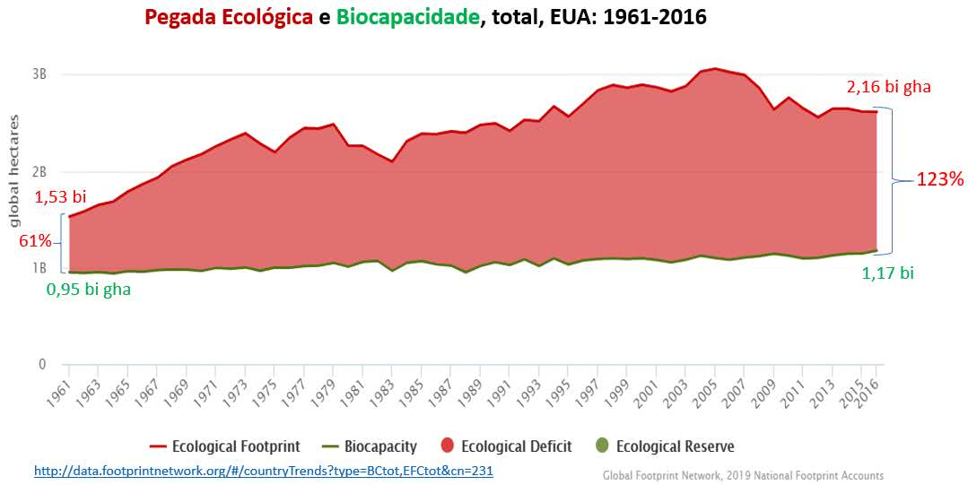 pegada ecológica e biocapacidade nos EUA
