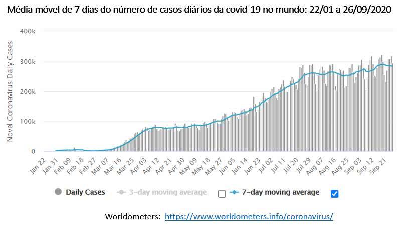 média móvel de casos diários de Covid-19