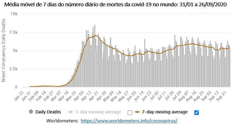 média móvel do número de mortes por covid-19