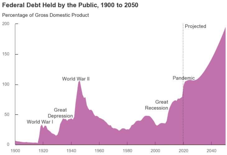 défict público dos EUA