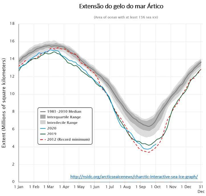 A figura abaixo (NSIDC da Nasa) mostram a extensão do gelo do Ártico nos 12 meses dos últimos 30 anos