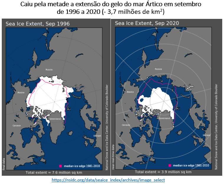 extensão do gelo do Ártico nos meses de setembro de 1996 e 2020