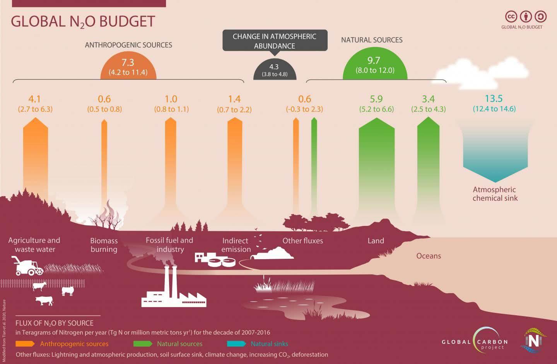 Orçamento mundial de N2O de 2007 a 2016