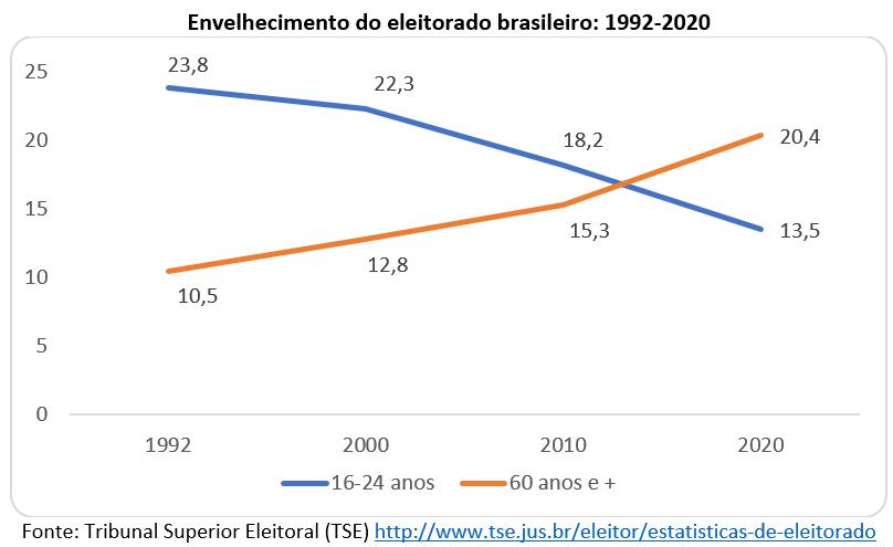 envelhecimento do eleitorado brasileiro