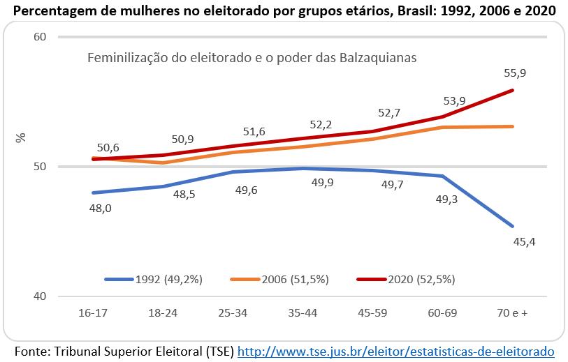 percentagem de mulheres no eleitorado