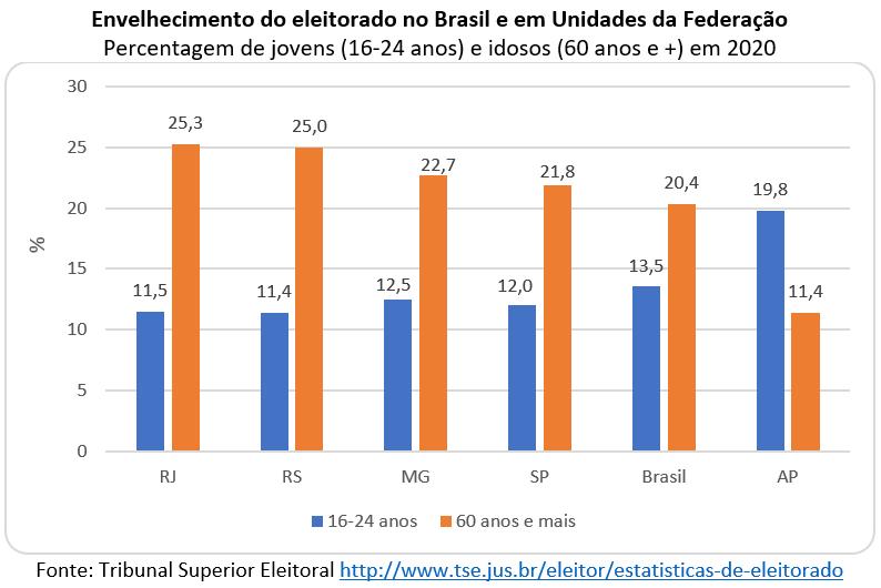 envelhecimento do eleitorado no Brasil