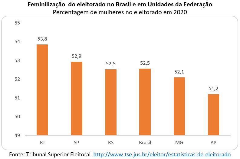 feminilização do eleitorado brasileiro
