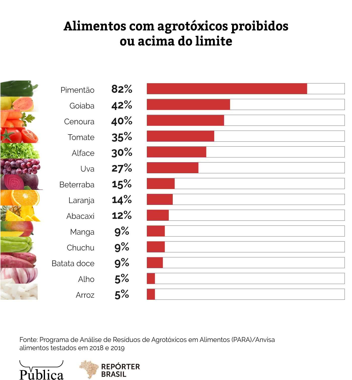 Alimentos com agrotóxicos proibidos ou acima do limite