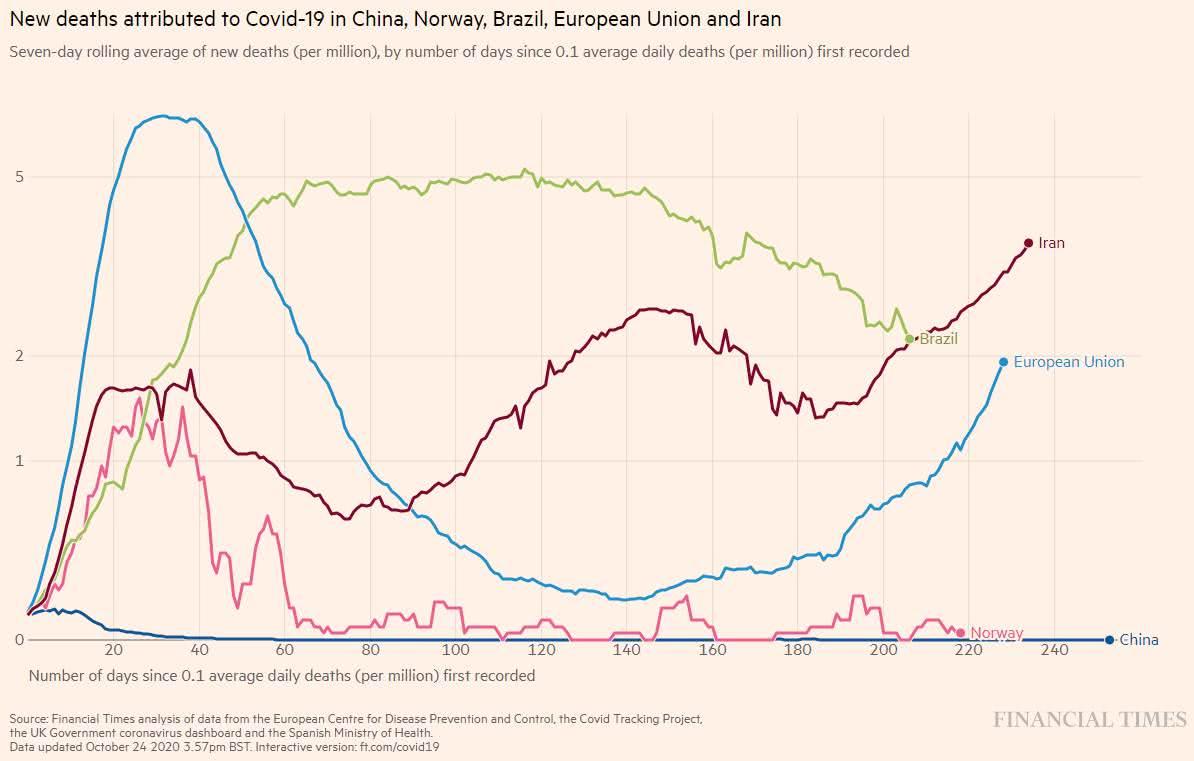 Covid-19 - O gráfico abaixo, do jornal Financial Times, apresenta a média móvel de 7 dias para o número de mortes, por milhão de habitantes