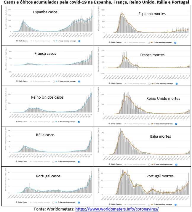 Todos os países europeus dos gráficos abaixo estão passando por uma segunda onda da covid-19